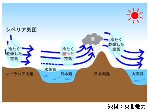 なぜ冬に乾燥するのか?地形的なものと気候的なものからくる2つの理由未分類 1